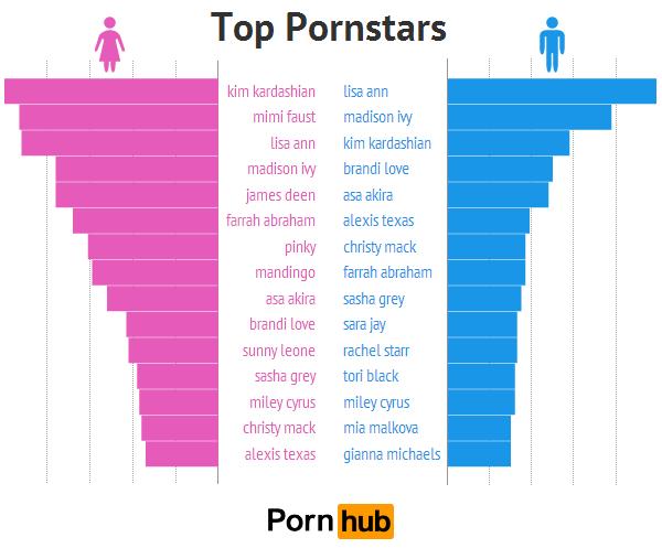 pornhub-men-women-top-pornstars2